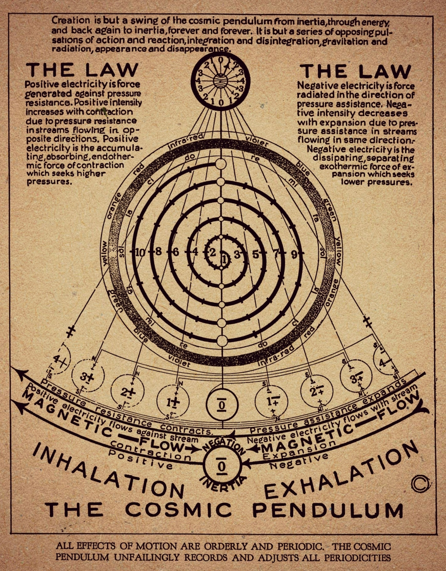 the cosmic pendulum