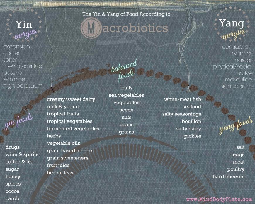 yin yang food chart