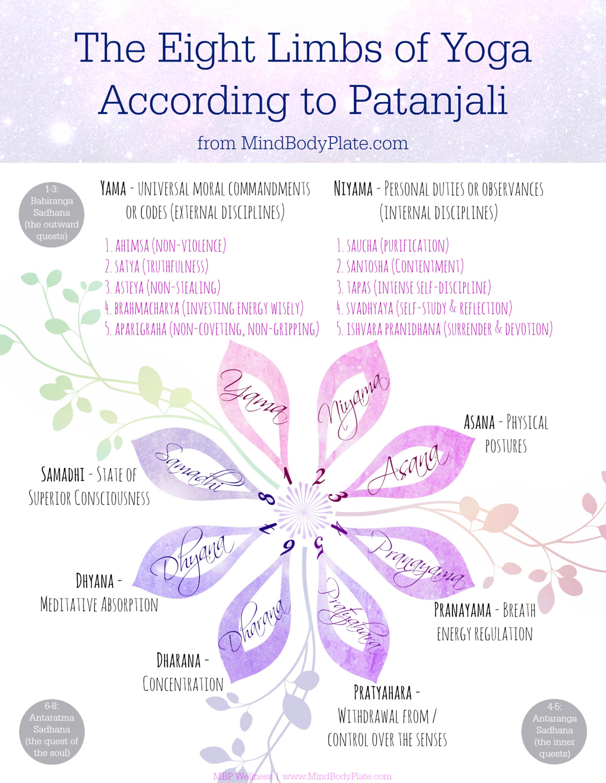 Patanjalis Eight Limbs Of Yoga